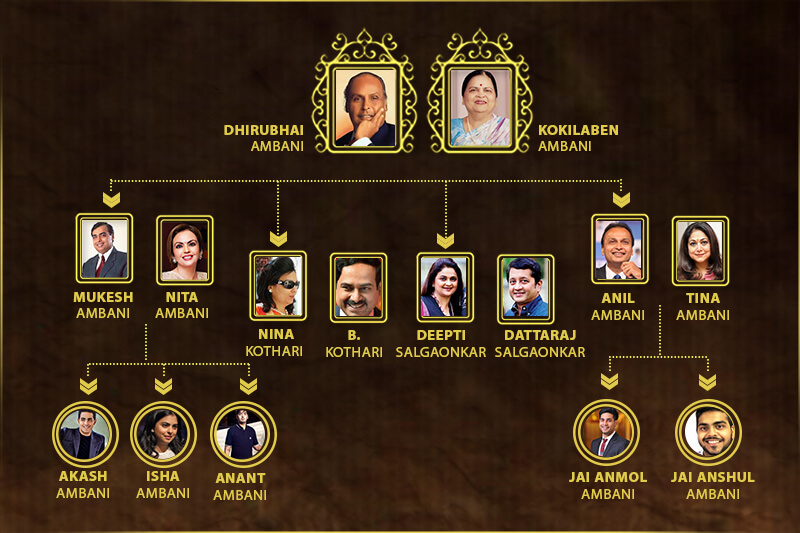 ambani family tree