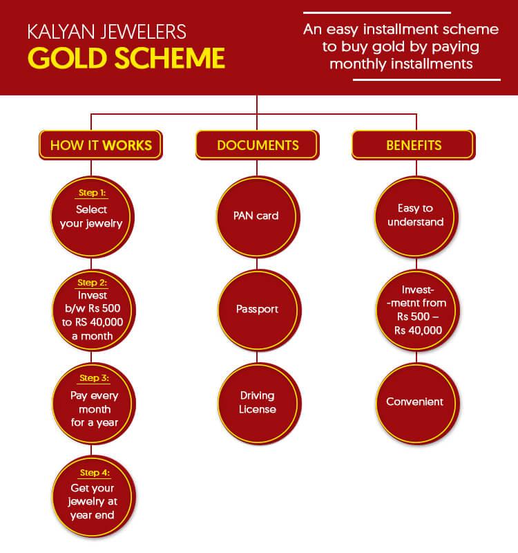kalyan jewellers gold scheme