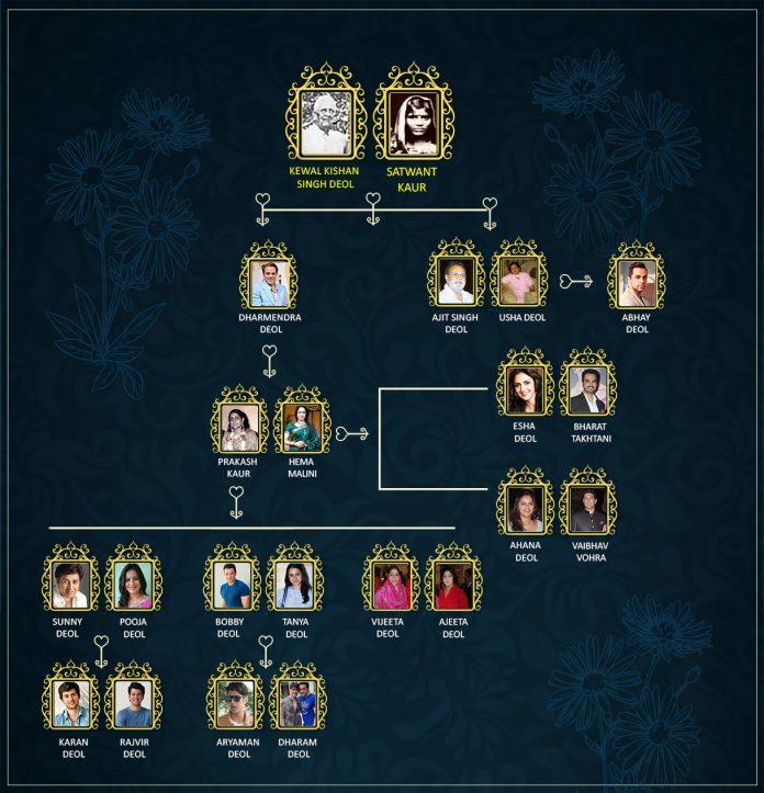 Deol family tree