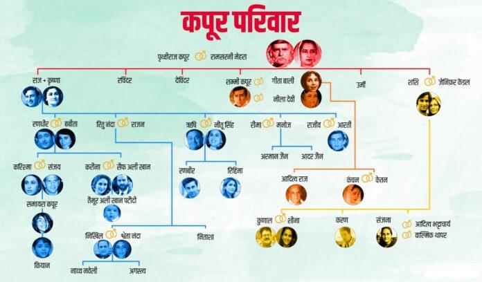 Kapoor-Family-Tree-min